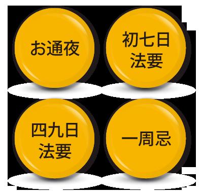 お通夜/初七日法要/四九日法要/一周忌